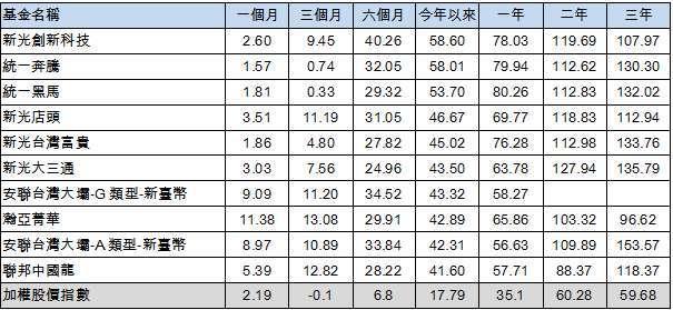 資料來源:Cmoney,截至 2021/9/15,新台幣計價,單位:報酬率 %,註:排名採今年來績效排序