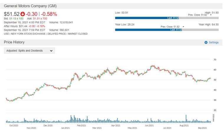 GM 股價走勢圖 圖片:anue 鉅亨