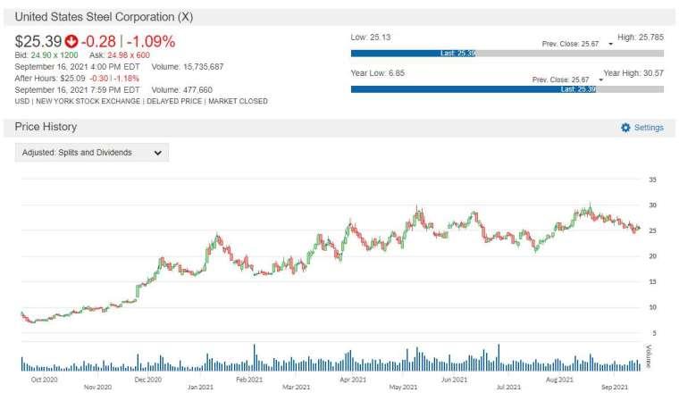 X 股價走勢圖 圖片:anue 鉅亨