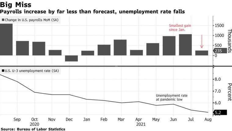 美國非農新增就業 (上圖) 和失業率 (下圖)。來源: Bloomberg