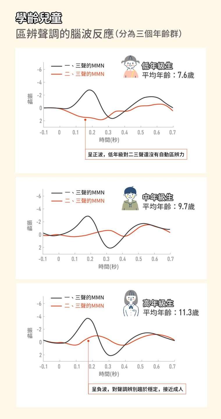 低年級的孩子,一、三聲調 MMN 負向振幅很大,但二、三聲調的 MMN 卻是正波,顯示他們還沒有自動區辨能力,一直要到五年級以上才會穩定下來,接近成人。 圖│研之有物、iStock(資料來源│李佳穎)