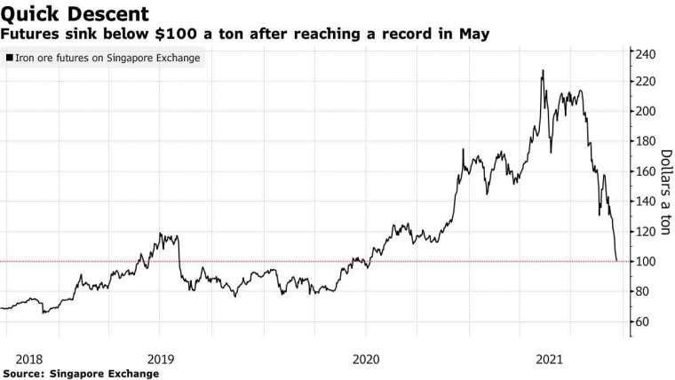 鐵礦砂期貨價格近年走勢。來源:Bloomberg