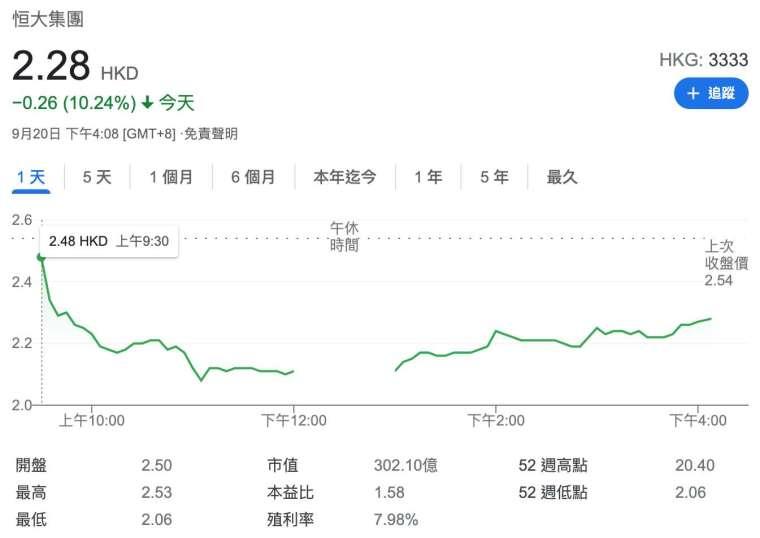 恒大週一收跌逾 10% (圖:Google)