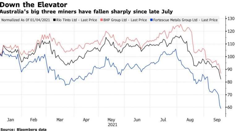 7 月底以來,澳洲三大礦業巨頭股價急劇下挫 (圖:Bloomberg)