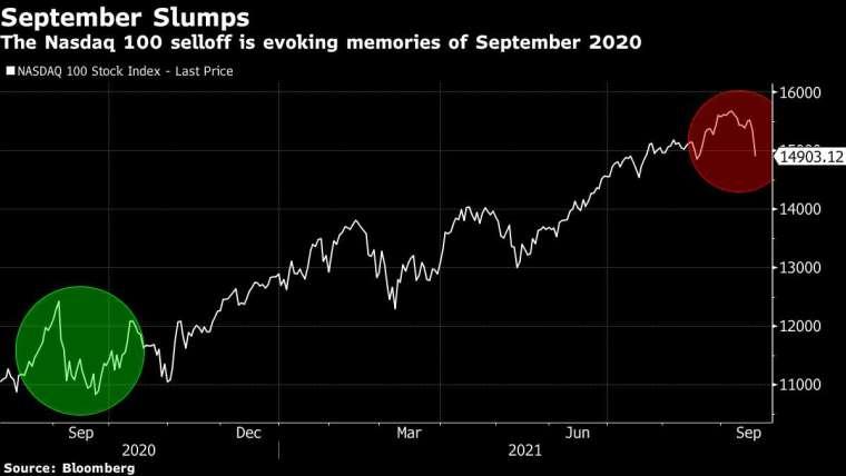 那斯達克100指數走勢,圖:Bloomberg