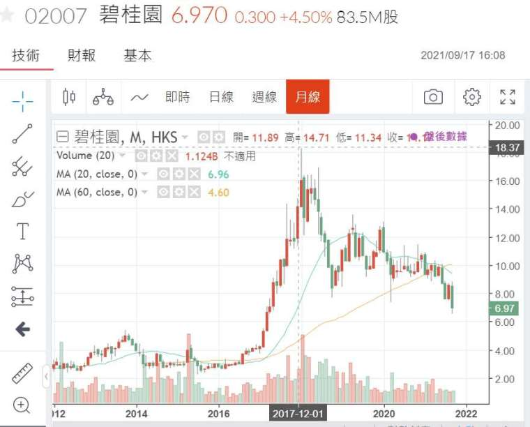 (圖三:碧桂圓股價月線圖,鉅亨網)