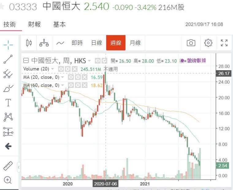 (圖一:港股中國恆大集團,鉅亨網)