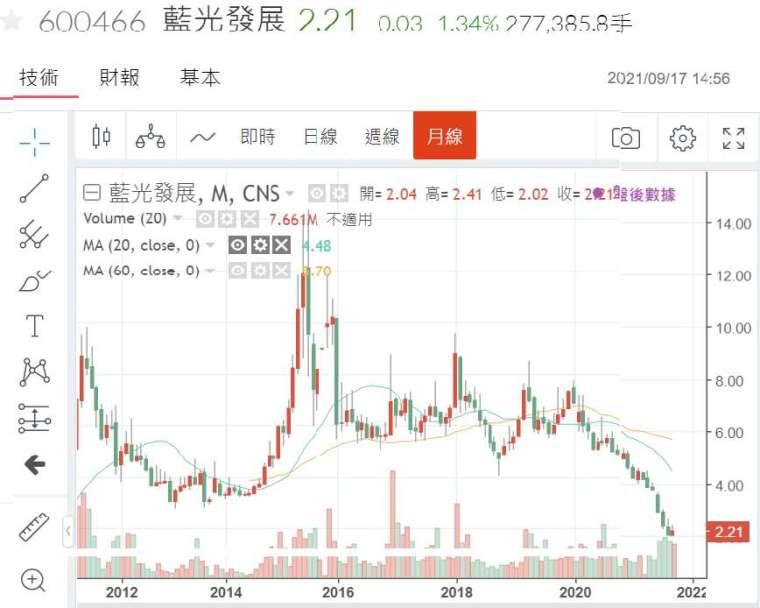 (圖二:中國藍光發展公司股價月線圖,鉅亨網)