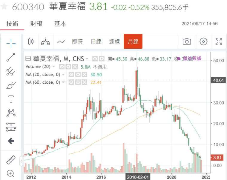 (圖四:中國著名房地產公司華夏幸福公司股價,鉅亨網)
