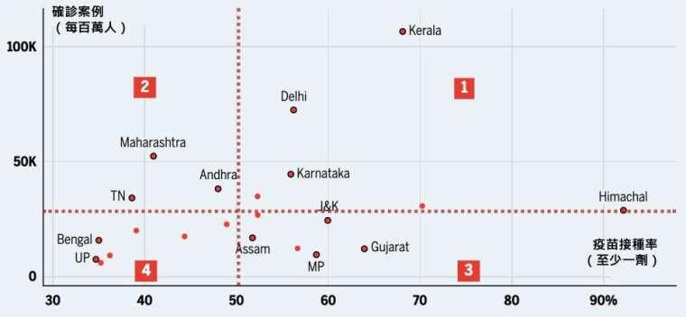 資料來源:印度衛生部、covid19india.org,「鉅亨買基金」整理,資料截至2021/8/20,圖上紅點為印度不同都市,右上角(紅色方形1號區)表示高確診率、高疫苗施打率區域,左上角(紅色方型2號區)表示高確診率、低疫苗施打區域,其他區域以此類推。