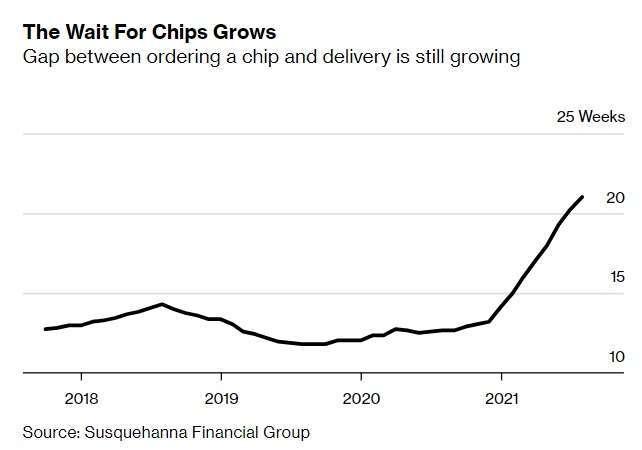晶片交期。來源: Bloomberg