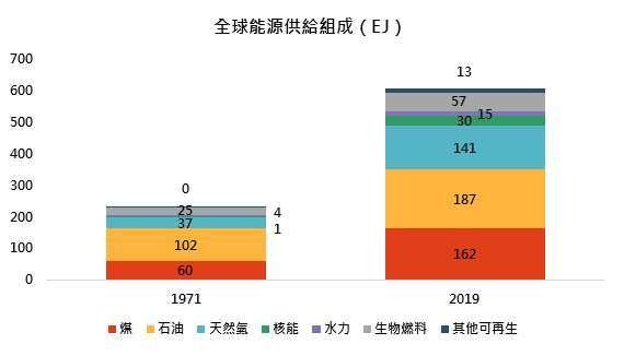 資料來源:Bloomberg、IEA,「鉅亨買基金」整理,採 Global X 鈾價 ETF,2021/9/16。