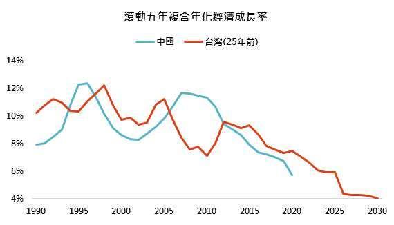 資料來源:Bloomberg,「鉅亨買基金」整理, 2021/9/16。