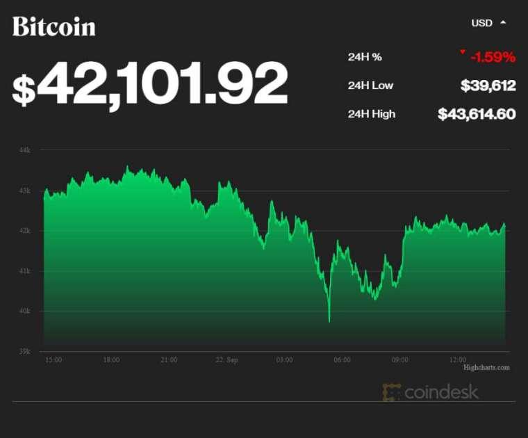 比特幣價格走勢 (圖表取自 coindesk)