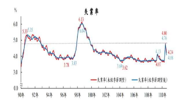 我國8月失業率為4.24%,為連2月下滑。(圖:主計總處提供)