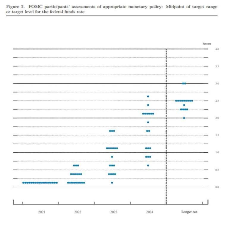 9 月最新利率點陣圖顯示半數票偉認為 2022 年底前可能升息 (圖片:FOMC)
