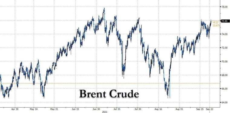布蘭特原油走勢 (圖表取自 Zero Hedge)
