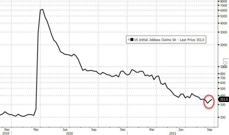 美國上週初領失業金人數意外小幅上升 (圖:Zerohedge)