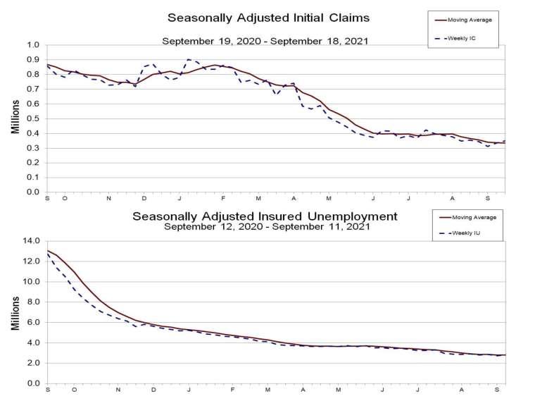 上圖:初領失業金人數趨勢,下圖:續領失業金人數趨勢 (圖:美國勞工部)