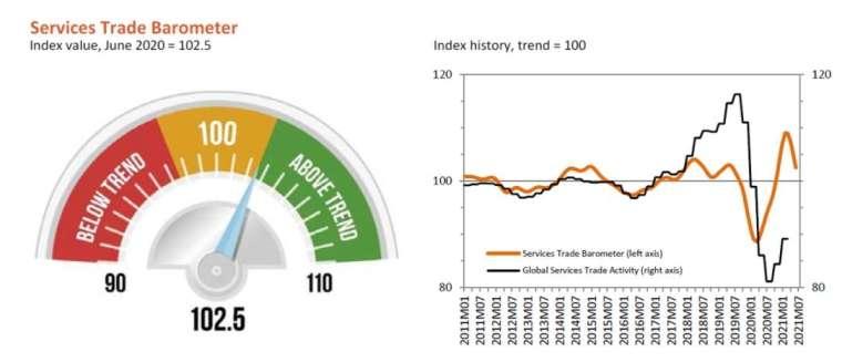 WTO 最新全球服務貿易晴雨表指數 (圖片:WTO)