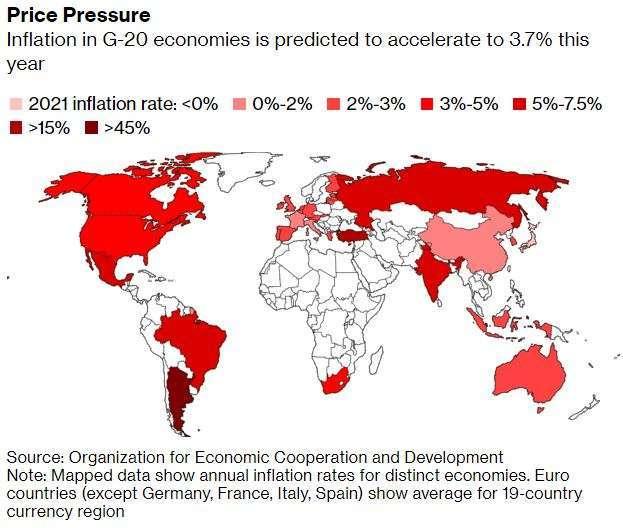 全球20大工業國通膨狀況(圖:Bloomberg)