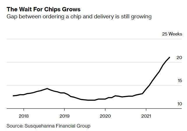晶片交期,來源: Bloomberg