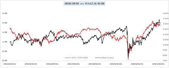 資料來源:Bloomberg,美國 10 年期預期通膨 vs. 美國 REITs 指數,華南永昌投信整理