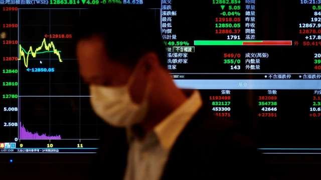 台股收復五日線 三大法人同步買超共97.66億元 近八個交易日最大量。(圖:AFP)