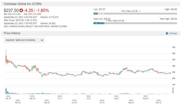 COIN 股價走勢圖 圖片:anue 鉅亨