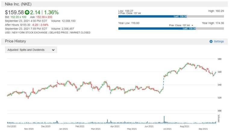 NKE 股價走勢圖 圖片:anue 鉅亨