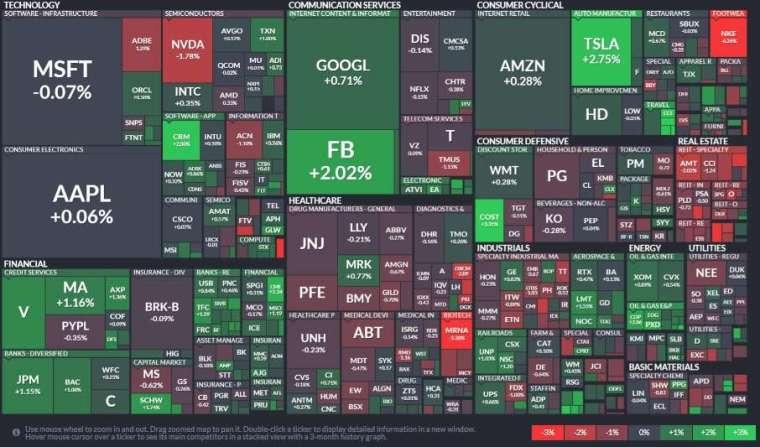 標普 11 大板塊有 7 大板塊收紅,能源、資訊服務和金融股領漲,房地產、醫療保健和公用事業領跌。(圖片:finviz)