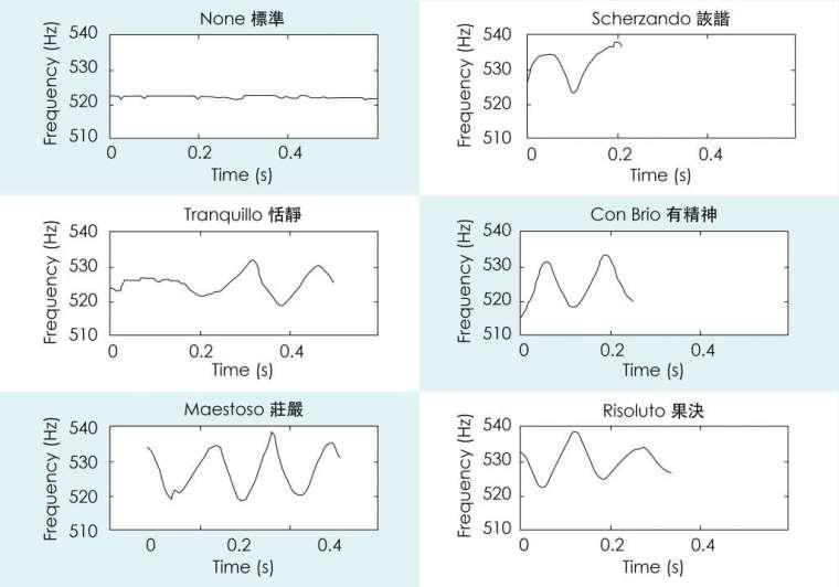 此圖為小星星的第一個 Do 音在不同音樂情緒的表現。每一個彈奏風格的聲音變化,都可以被明確記錄下來,抓到彈奏要點。 圖│研之有物 (資料來源│Analysis of expressive musical terms in violin using score-informed and expression-based audio features)