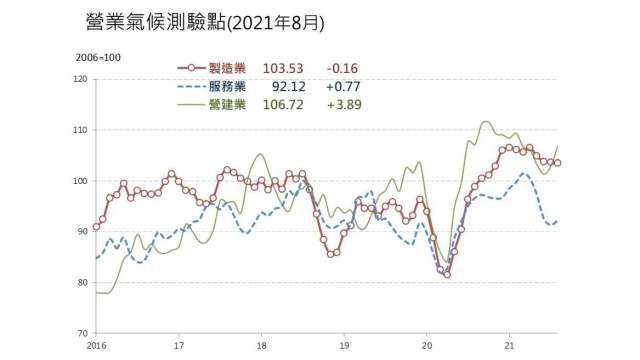 8月營業氣候測驗點調查2增1減。(圖:台經院提供)