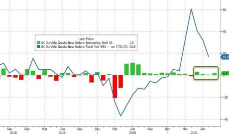 Green: monthly increase rate of durable goods orders, blue: annual increase rate of durable goods orders (Picture: Zerohedge)
