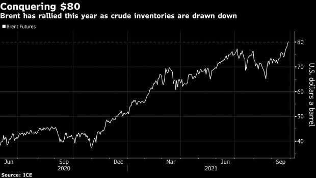 布蘭特原油期貨一年來價格走勢。來源: Bloomberg