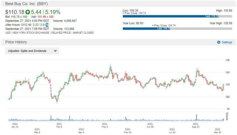 BBY 股價走勢圖 圖片:anue 鉅亨