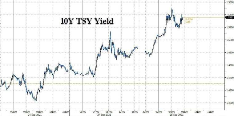 10 年期美債殖利率 (圖表取自 Zero Hedge)