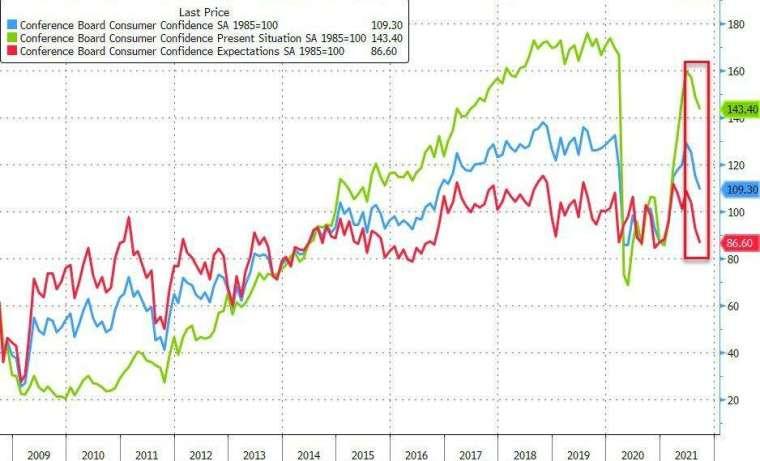 藍線:消費者信心指數,綠線:消費者現況指數,紅線:消費者信心預期指數。(圖片來源:Zerohedge)