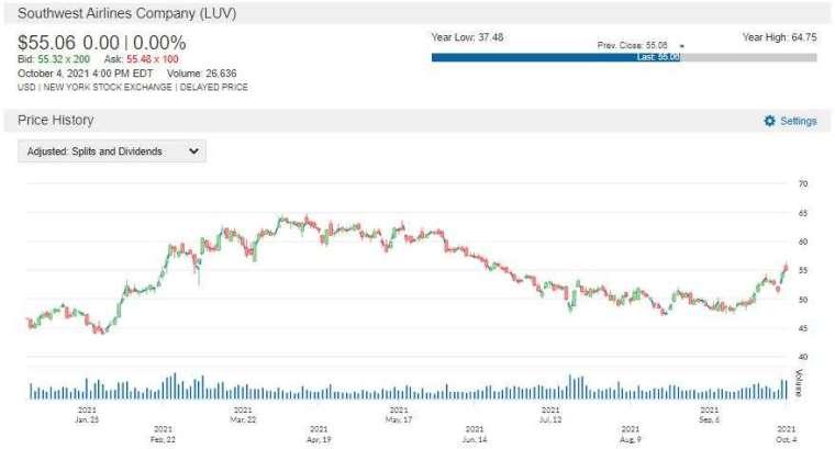 LUV 股價走勢圖 圖片:anue 鉅亨
