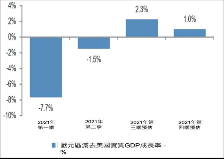 資料來源:JP Morgan,2021/9/6。