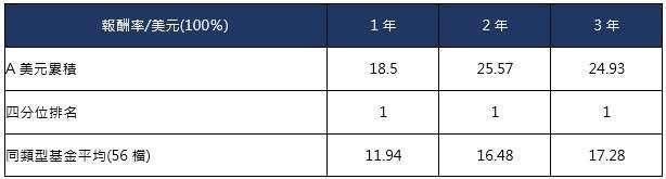 資料來源:理柏,同類型基金係理柏台灣分類-環球平衡基金所有核准在台銷售之境外基金,截至 2021 年 9 月 30 日。