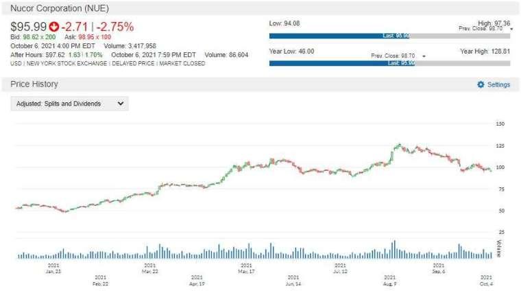 NUE 股價走勢圖 圖片:anue 鉅亨