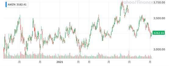 美股走勢每個月至少有一次投資機會