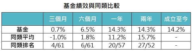 資料來源:MorningStar,「鉅亨買基金」整理,資料截至 2021/9/30,以新台幣計算。同類指的是台灣核備可銷售新台幣平衡型股債混合類別之主級別基金,基金為凱基收益成長多重資產基金 - 新臺幣 A(累積),基金成立日為 2019/9/25。此資料僅為歷史數據模擬回測,不為未來投資獲利之保證,在不同指數走勢、比重與期間下,可能得到不同數據結果。投資人因不同時間進場,將有不同之投資績效,過去之績效亦不代表未來績效之保證。