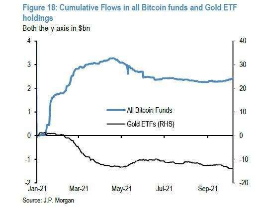 比特幣 vs. 黃金 (圖表取自 Zero Hedge)