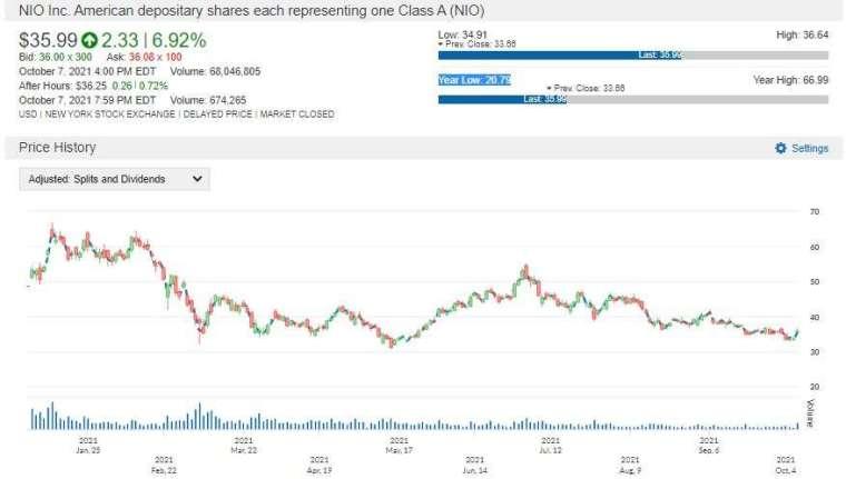 NIO 股價走勢圖 圖片:anue 鉅亨