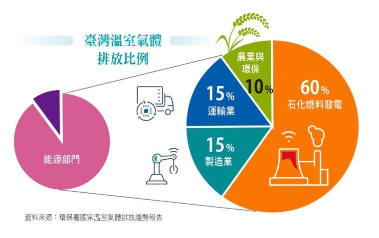 資料來源:環保署國家溫室氣體排放趨勢報告。