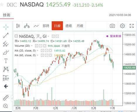 (圖二:NASDAQ 股價指數日線圖,鉅亨網)