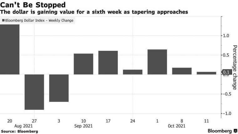 彭博美元指數周線走勢,來源: Bloomberg