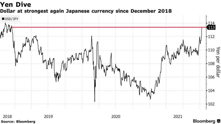 美元兌日圓近年來走勢。來源: Blomberg